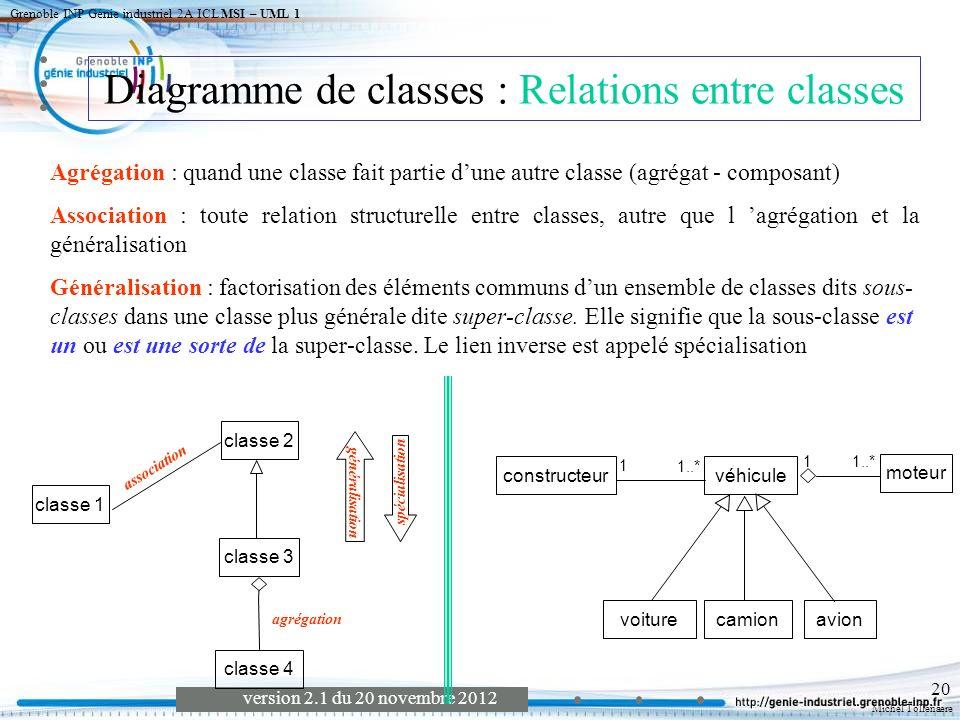 Diagramme de classes : Relations entre classes