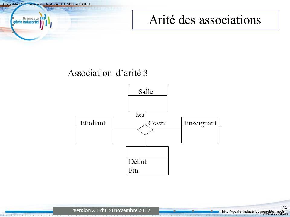 Arité des associations