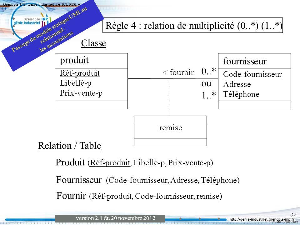 Passage du modèle statique UML au relationnel :