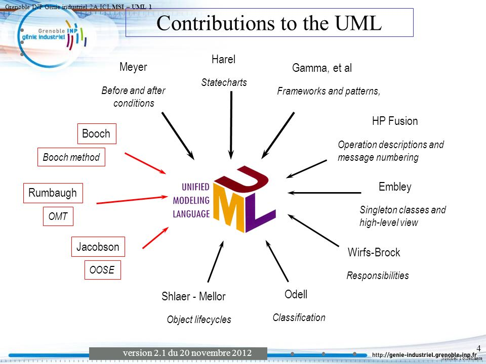 Contributions to the UML