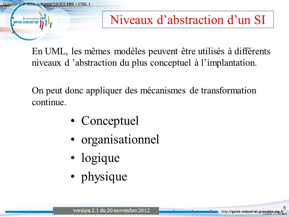 Niveaux d'abstraction d'un SI