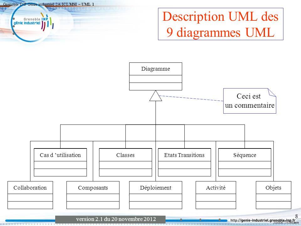 Description UML des 9 diagrammes UML