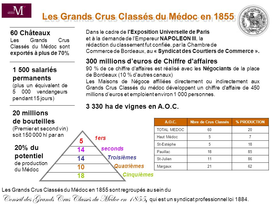 Les Grands Crus Classés du Médoc en 1855