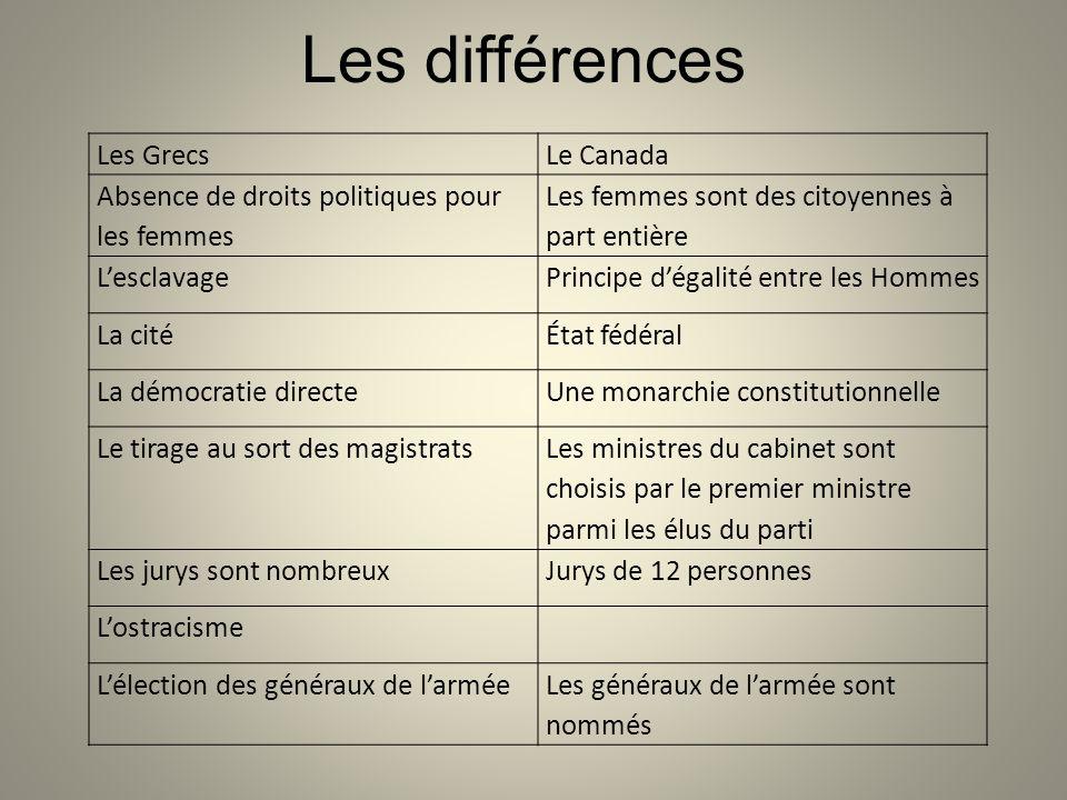 Les différences Les Grecs Le Canada