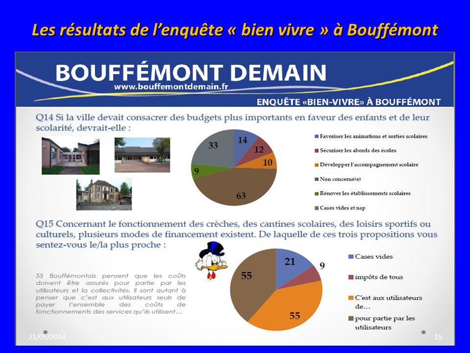Les résultats de l'enquête « bien vivre » à Bouffémont