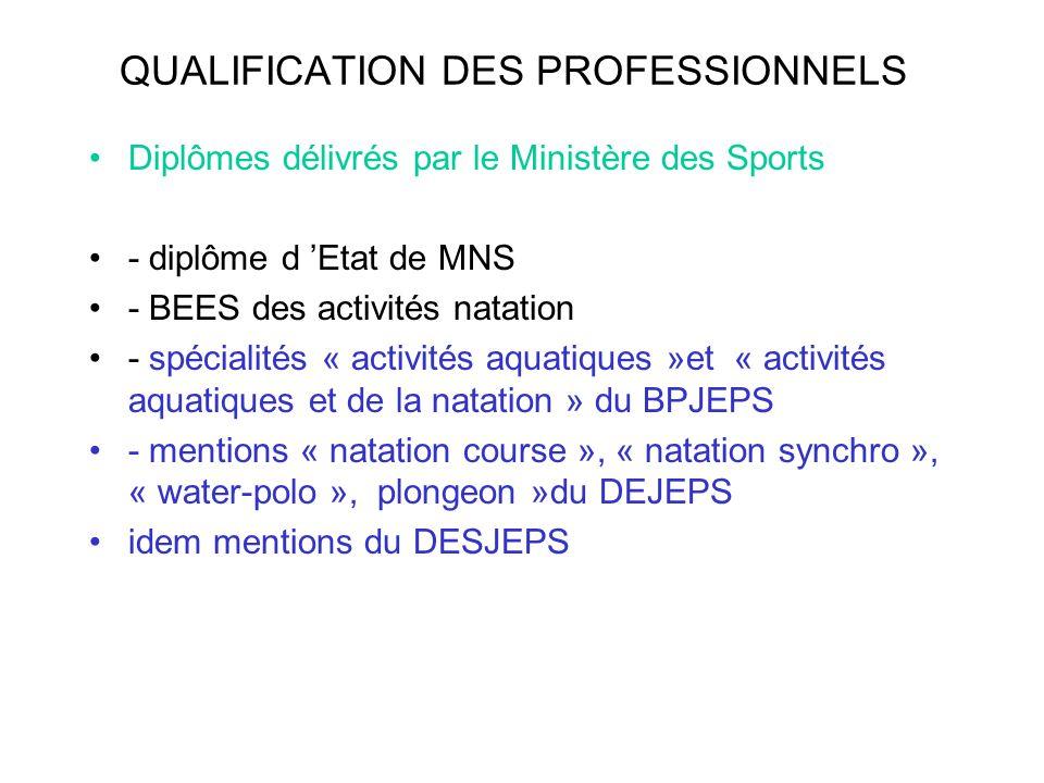 QUALIFICATION DES PROFESSIONNELS