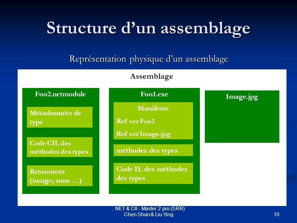 Structure d'un assemblage