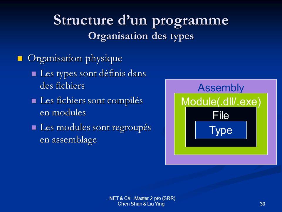 Structure d'un programme Organisation des types