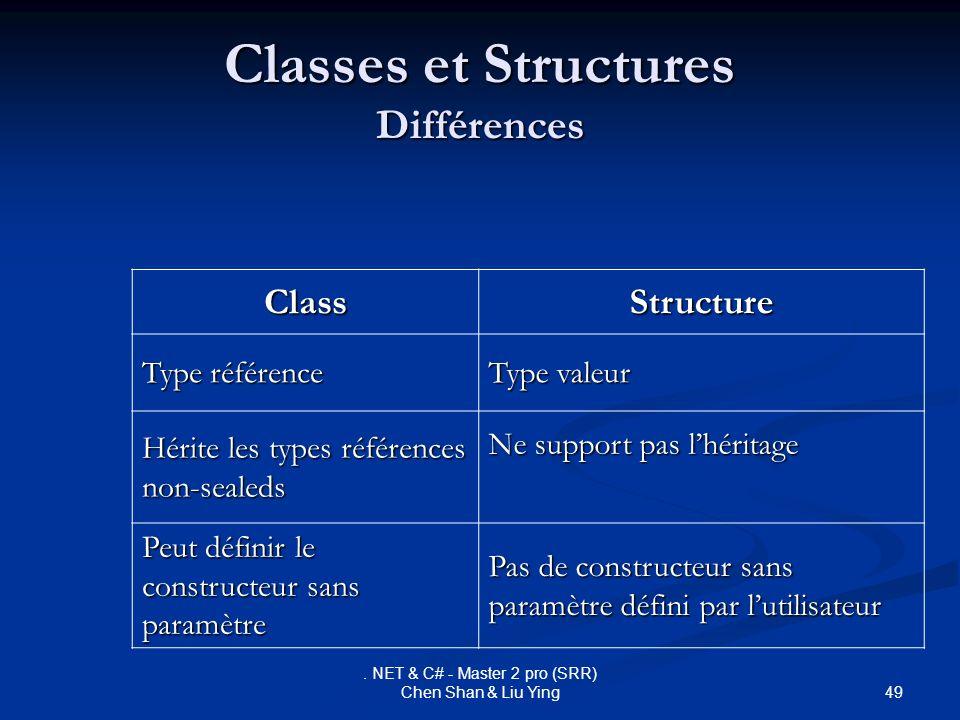 Classes et Structures Différences