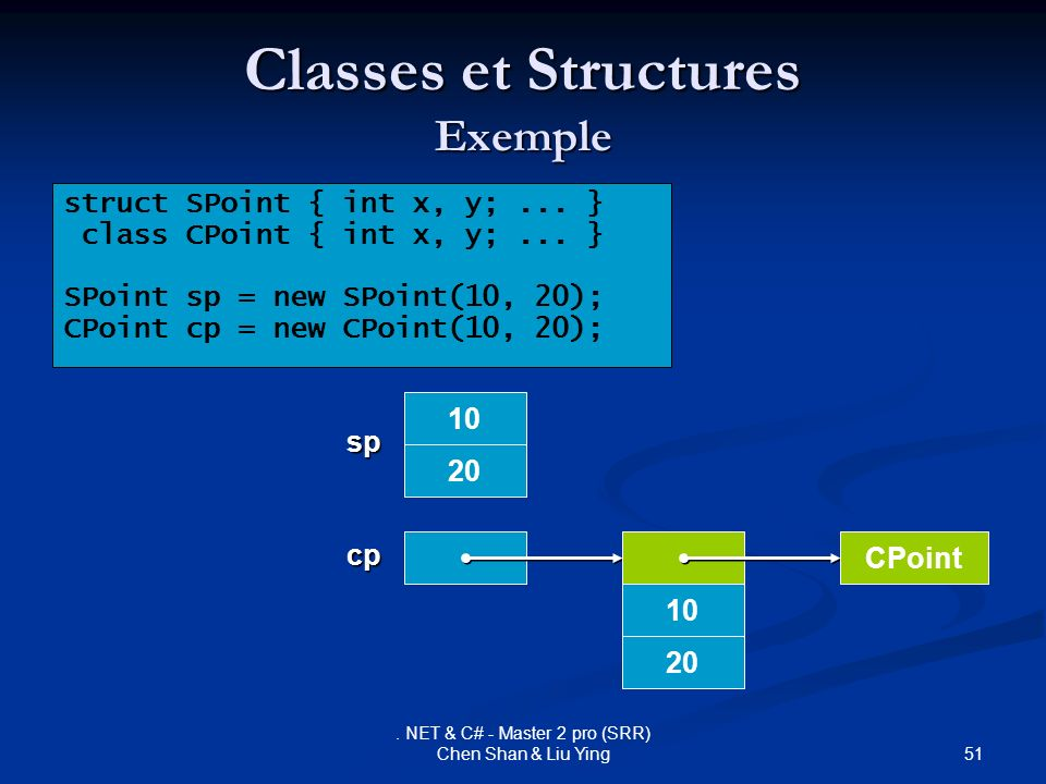 Classes et Structures Exemple