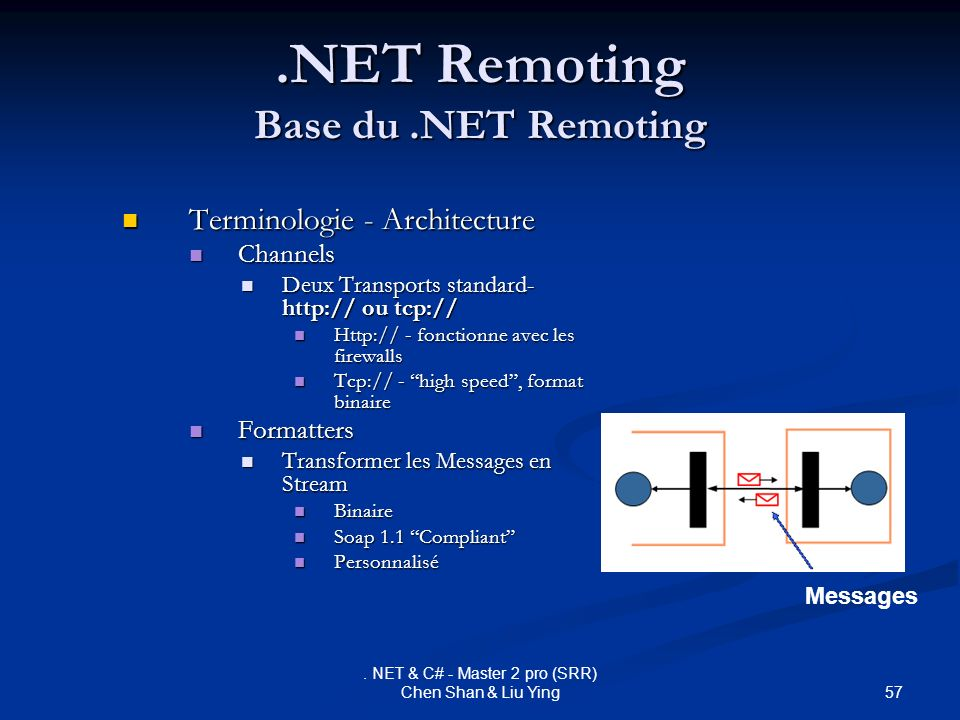 .NET Remoting Base du .NET Remoting