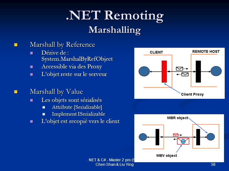 .NET Remoting Marshalling