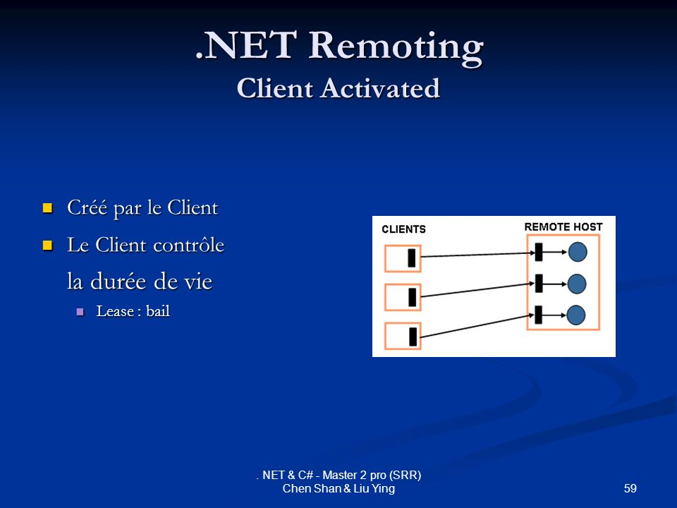 .NET Remoting Client Activated