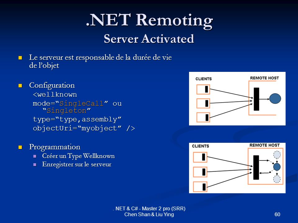 .NET Remoting Server Activated