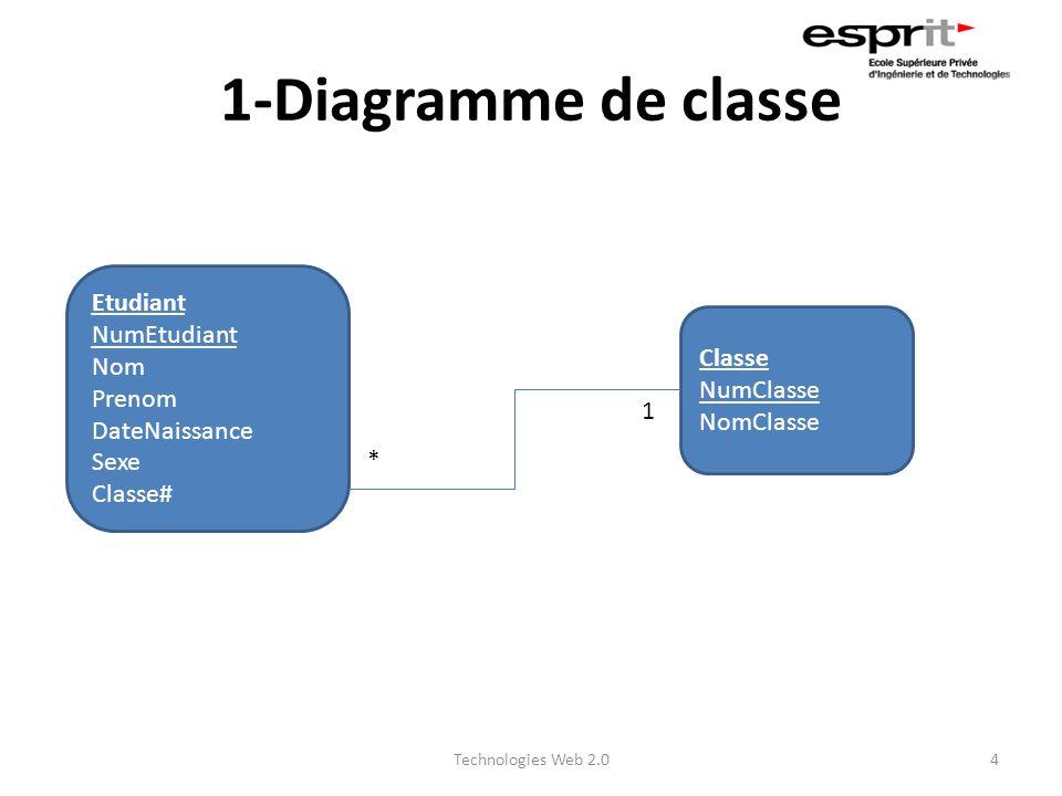 1-Diagramme de classe Etudiant NumEtudiant Nom Prenom Classe