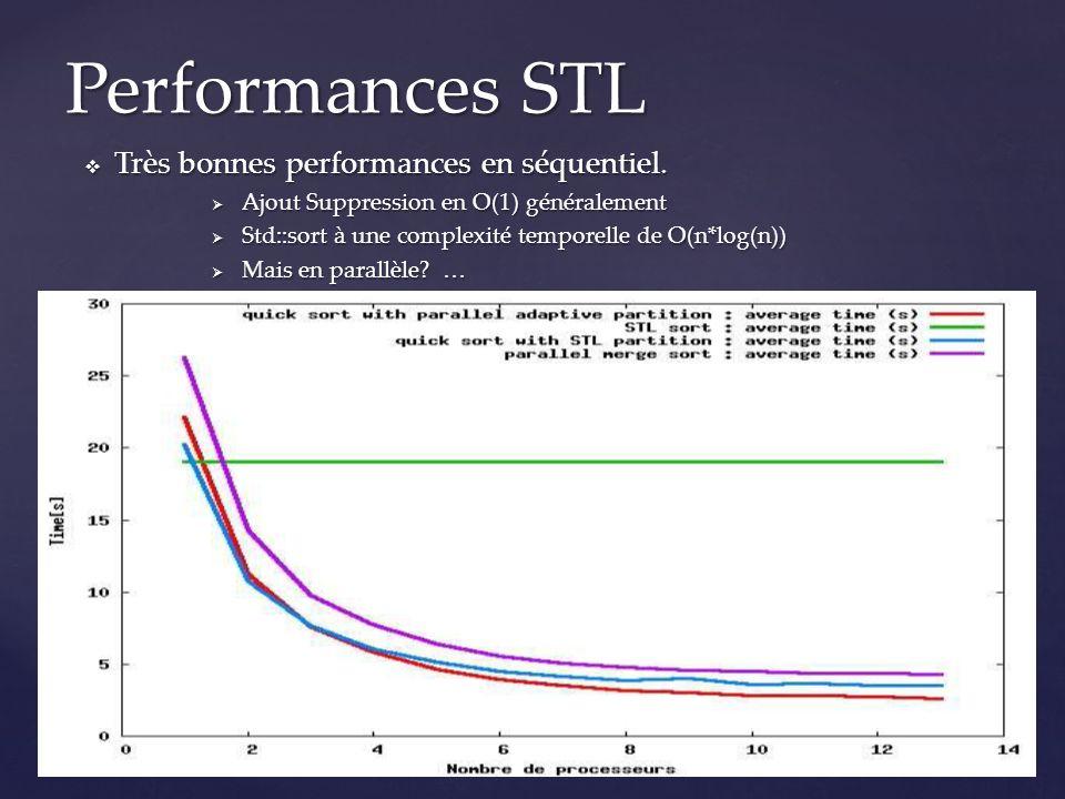 Performances STL Très bonnes performances en séquentiel.