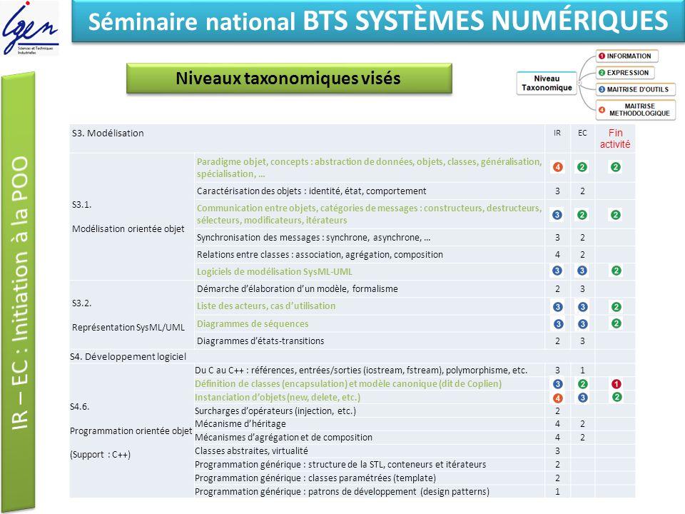 Séminaire national BTS SYSTÈMES NUMÉRIQUES Niveaux taxonomiques visés