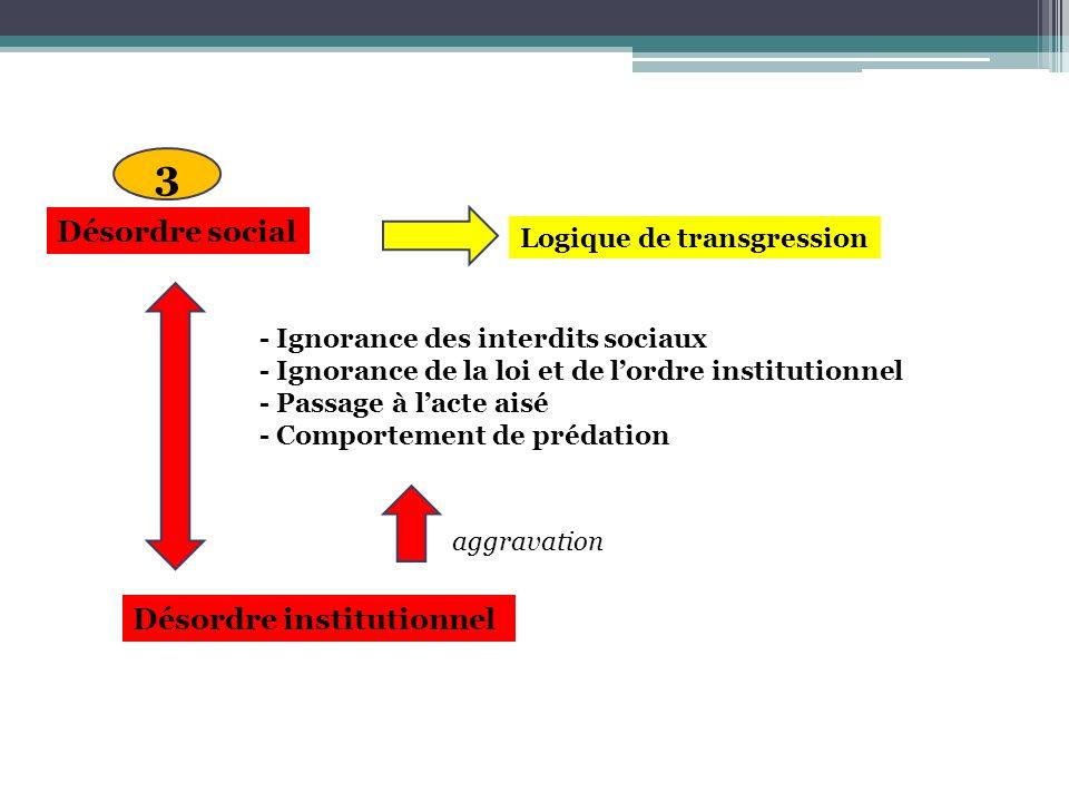3 Désordre social Désordre institutionnel Logique de transgression