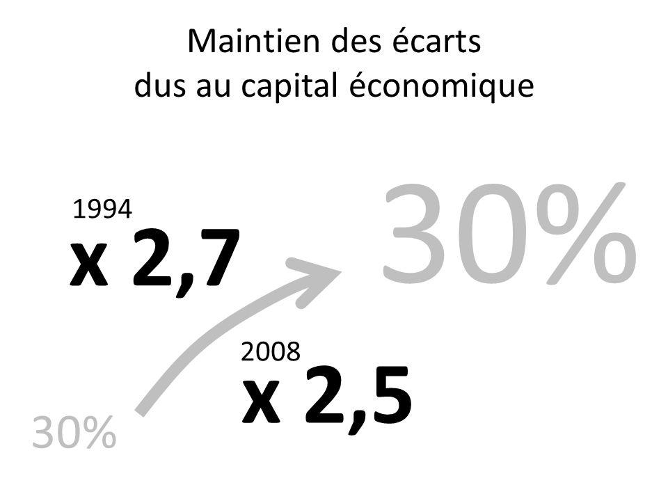 Maintien des écarts dus au capital économique