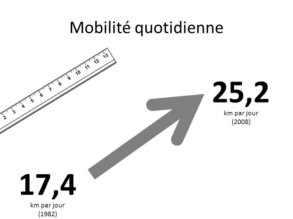 Mobilité quotidienne 25,2 km par jour (2008) 17,4 km par jour (1982)