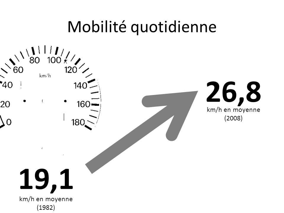 26,8 19,1 Mobilité quotidienne km/h en moyenne (2008) km/h en moyenne