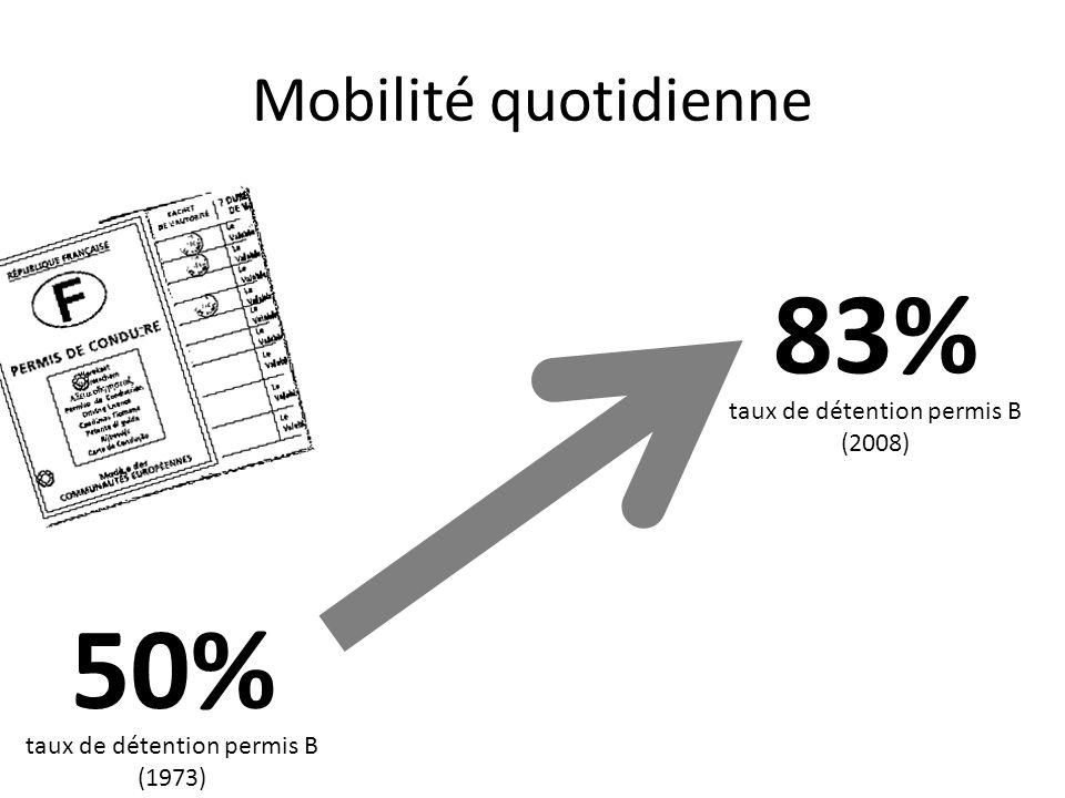 83% 50% Mobilité quotidienne taux de détention permis B (2008)