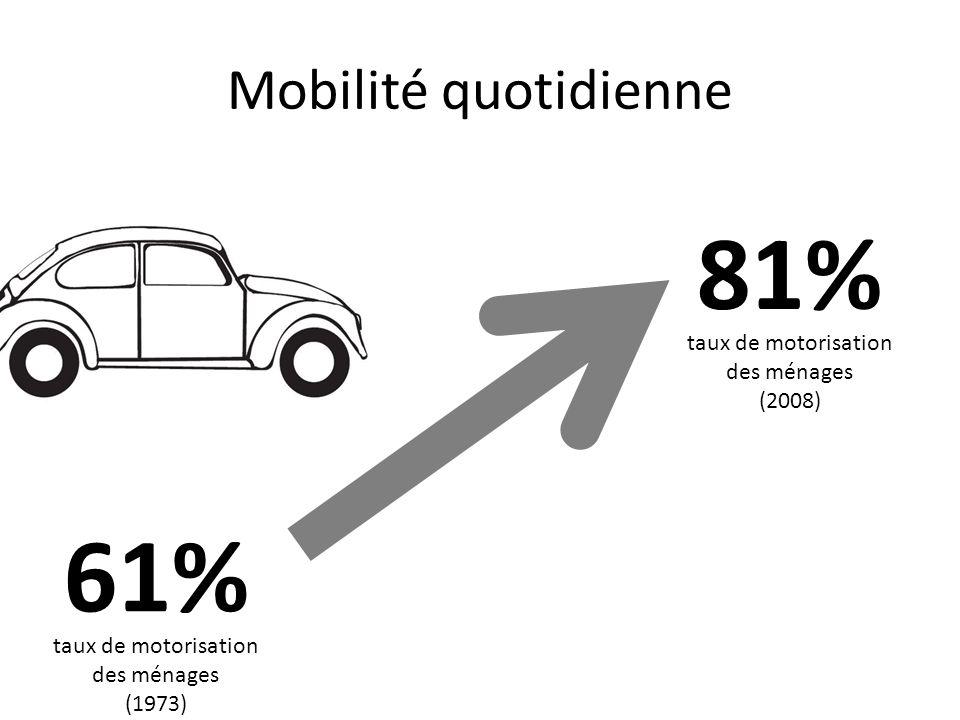 81% 61% Mobilité quotidienne taux de motorisation des ménages (2008)