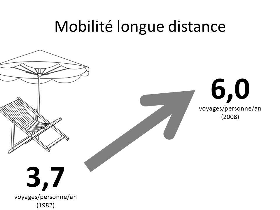Mobilité longue distance