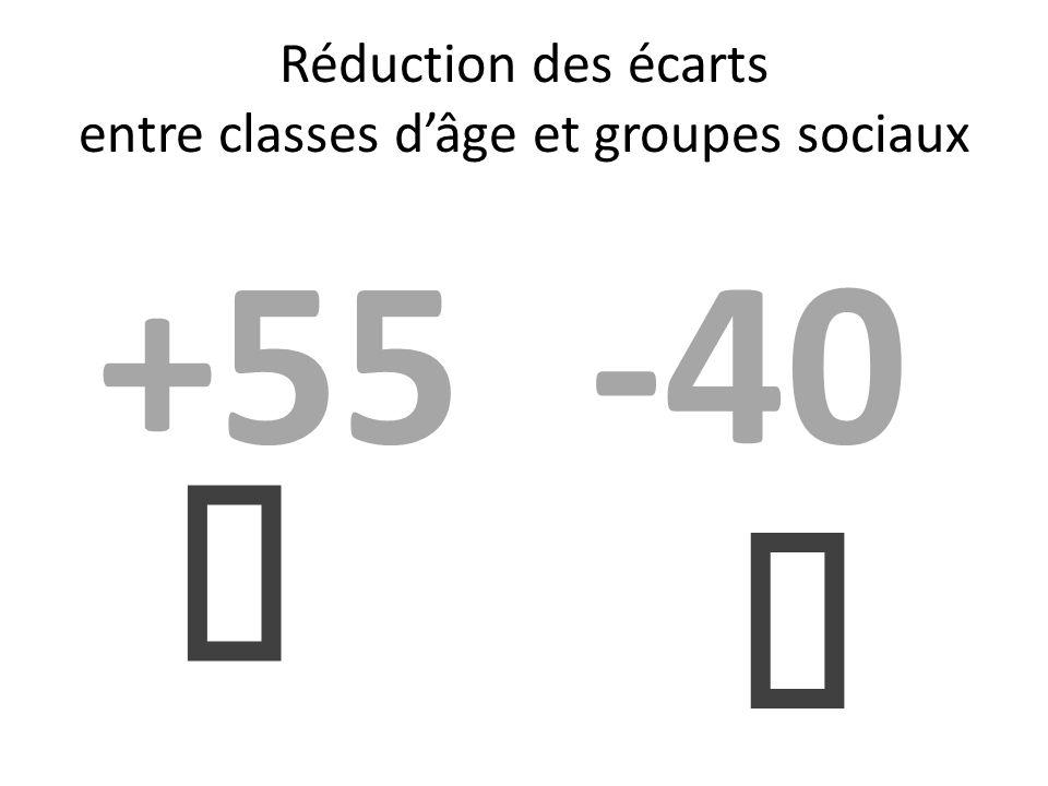 Réduction des écarts entre classes d'âge et groupes sociaux