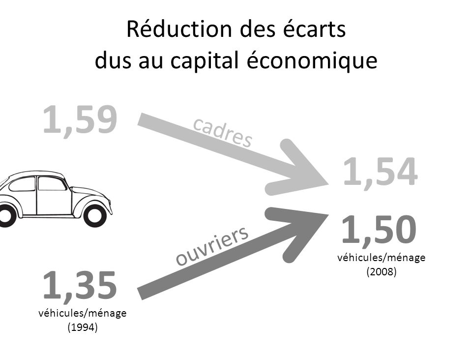 Réduction des écarts dus au capital économique