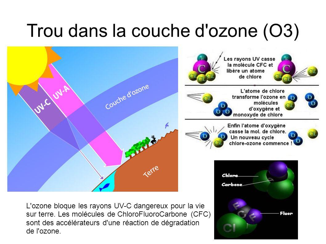 Trou dans la couche d ozone (O3)