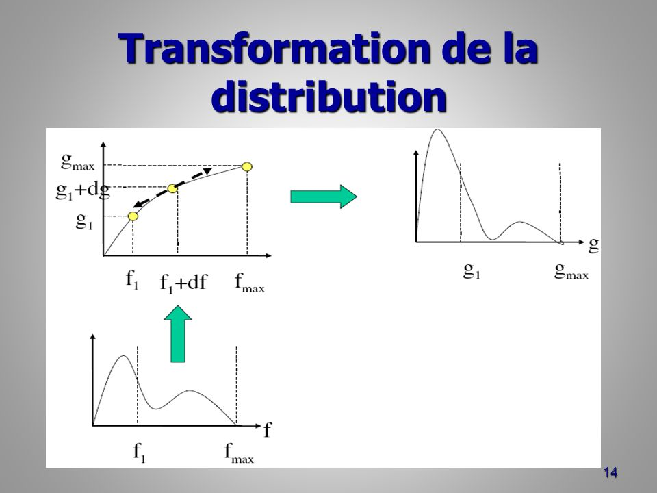 Transformation de la distribution