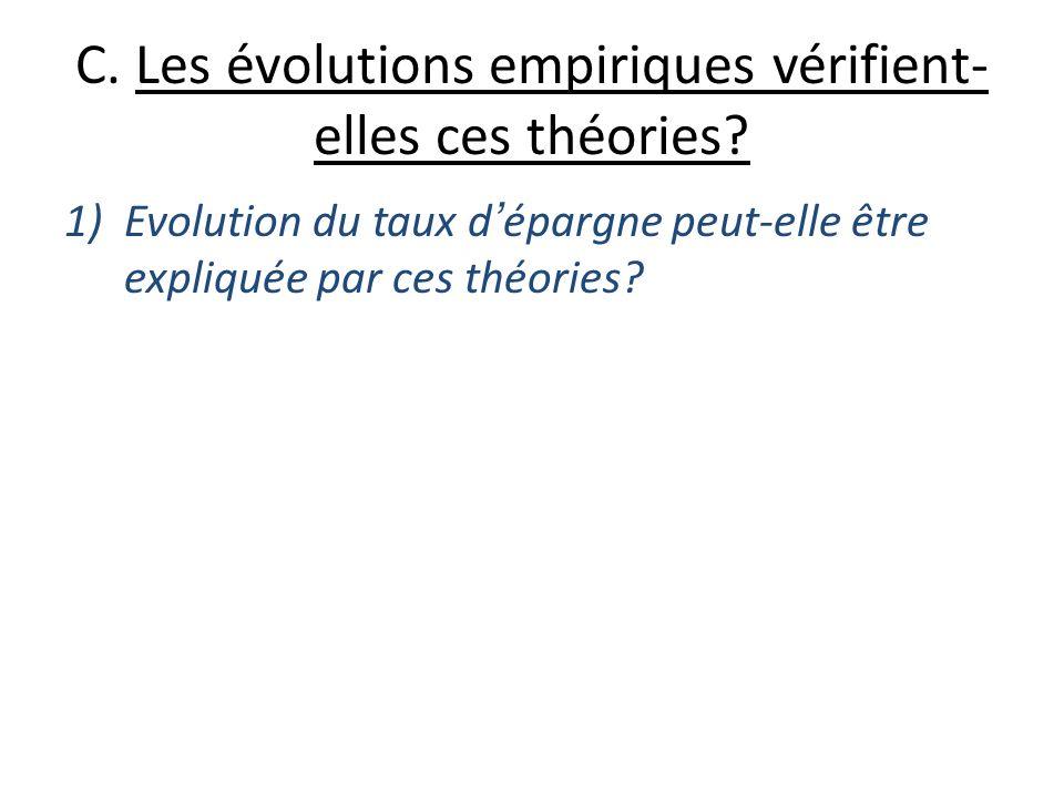 C. Les évolutions empiriques vérifient-elles ces théories
