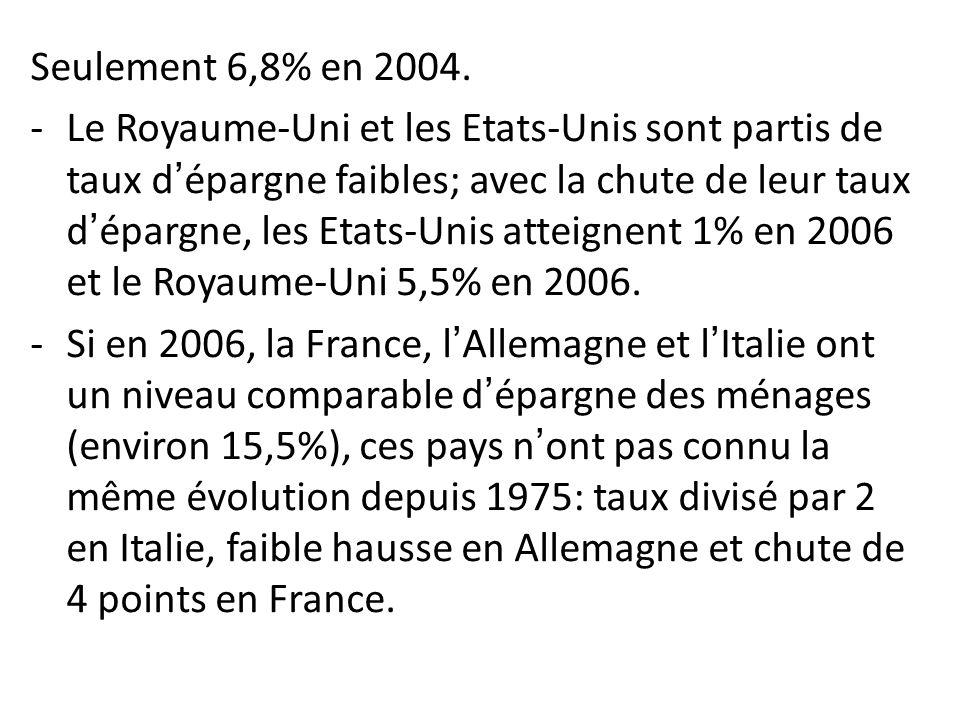 Seulement 6,8% en 2004.