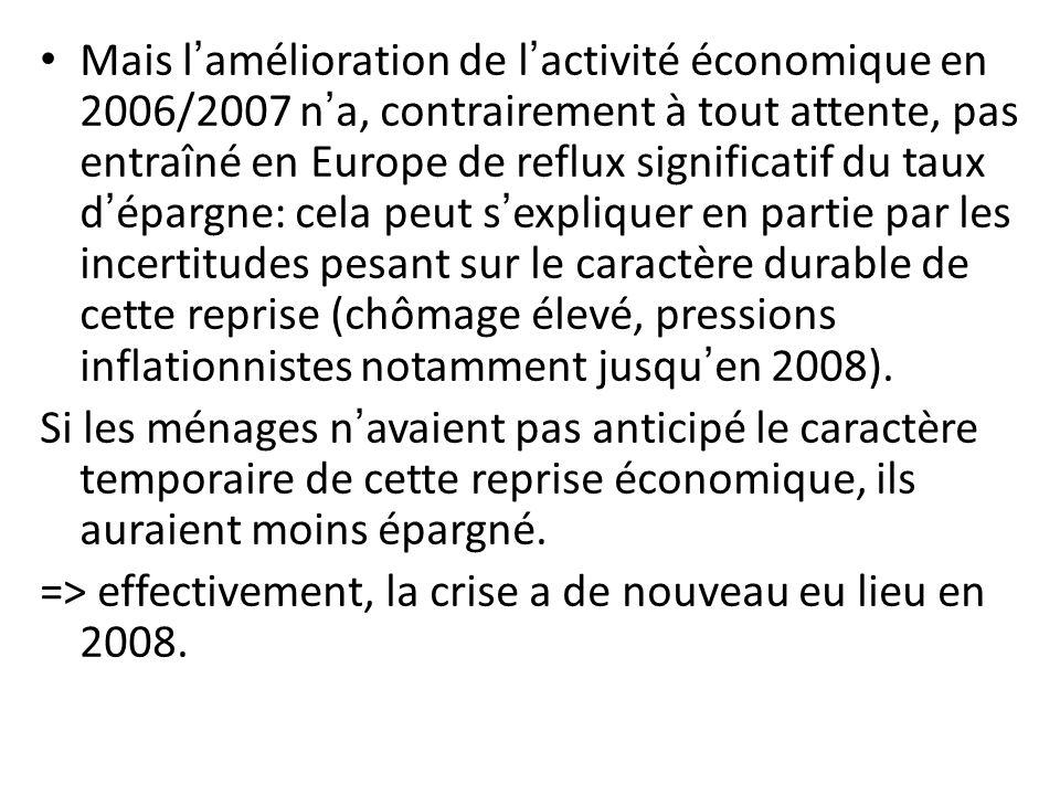Mais l'amélioration de l'activité économique en 2006/2007 n'a, contrairement à tout attente, pas entraîné en Europe de reflux significatif du taux d'épargne: cela peut s'expliquer en partie par les incertitudes pesant sur le caractère durable de cette reprise (chômage élevé, pressions inflationnistes notamment jusqu'en 2008).