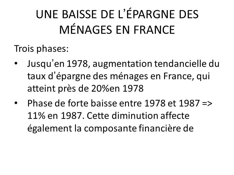 UNE BAISSE DE L'ÉPARGNE DES MÉNAGES EN FRANCE