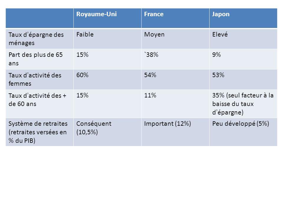 Royaume-Uni France. Japon. Taux d'épargne des ménages. Faible. Moyen. Elevé. Part des plus de 65 ans.