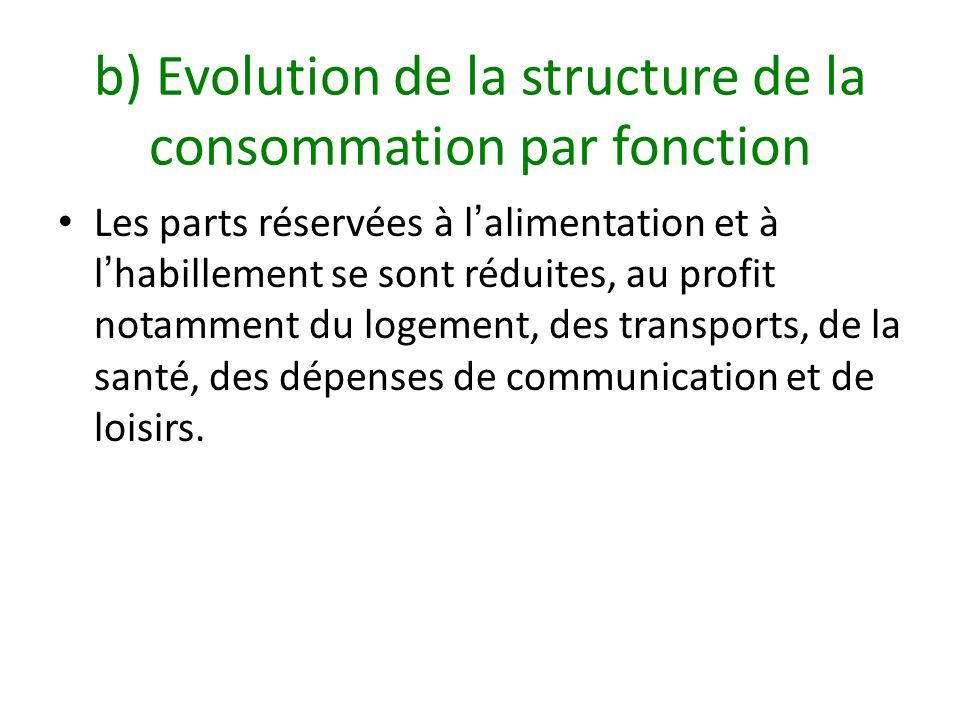 b) Evolution de la structure de la consommation par fonction