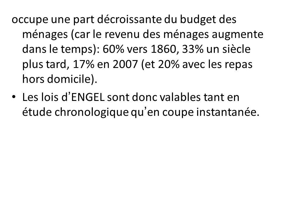 occupe une part décroissante du budget des ménages (car le revenu des ménages augmente dans le temps): 60% vers 1860, 33% un siècle plus tard, 17% en 2007 (et 20% avec les repas hors domicile).