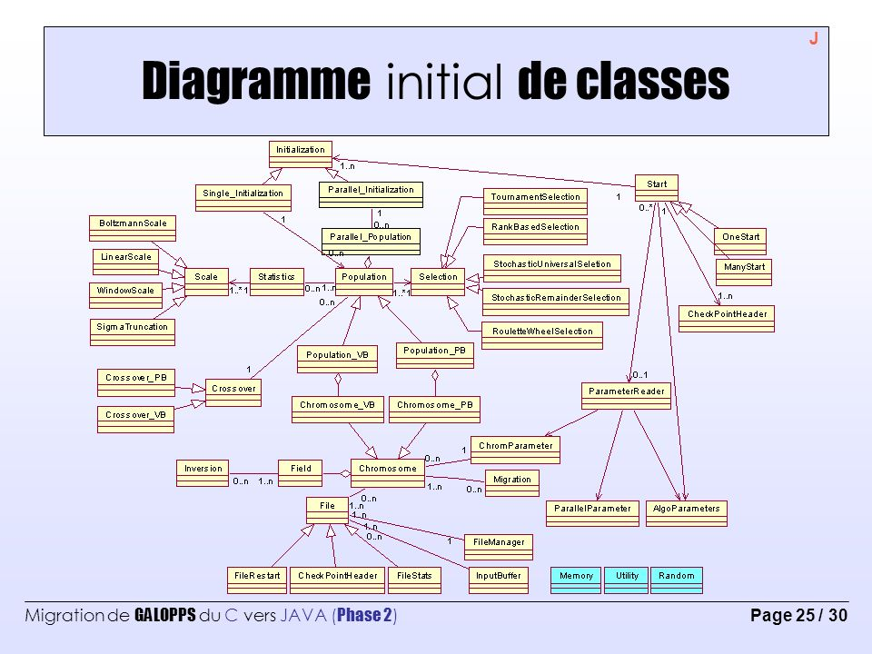 Diagramme initial de classes