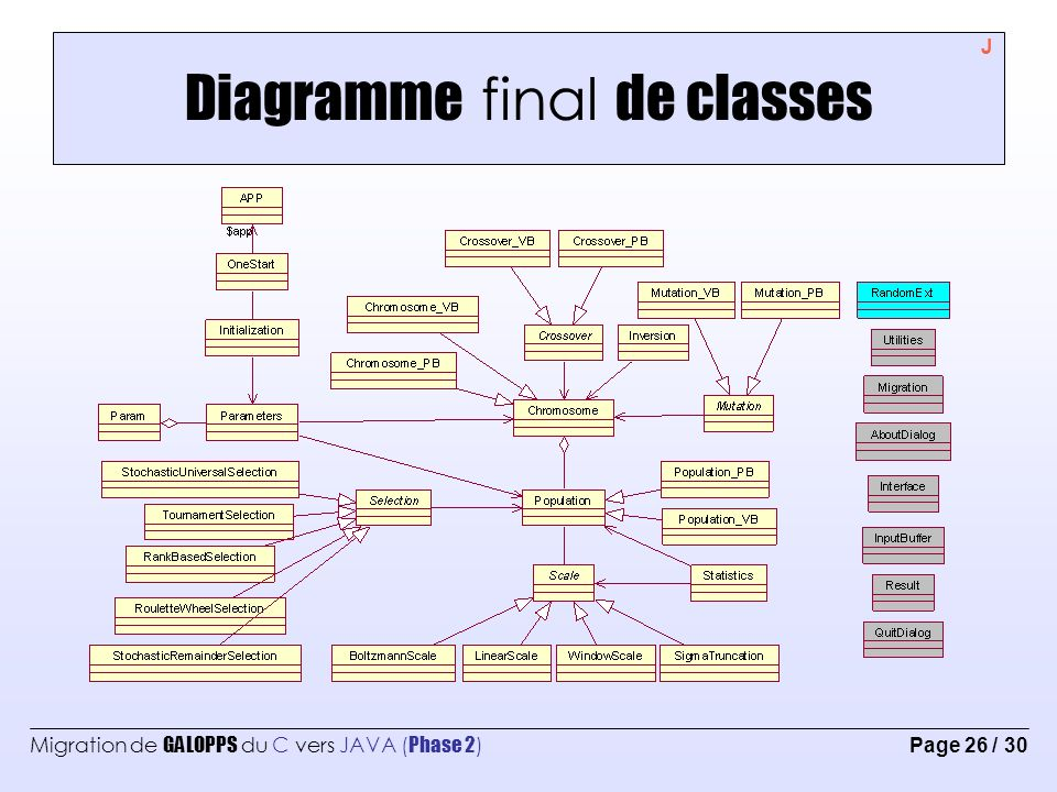 Diagramme final de classes