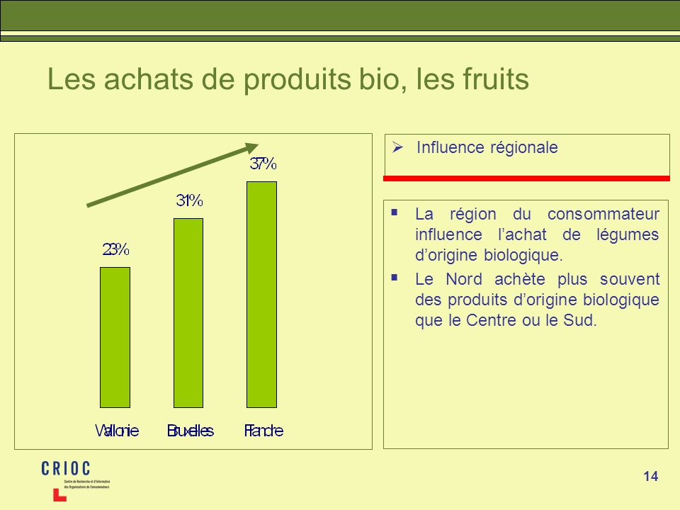 Les achats de produits bio, les fruits