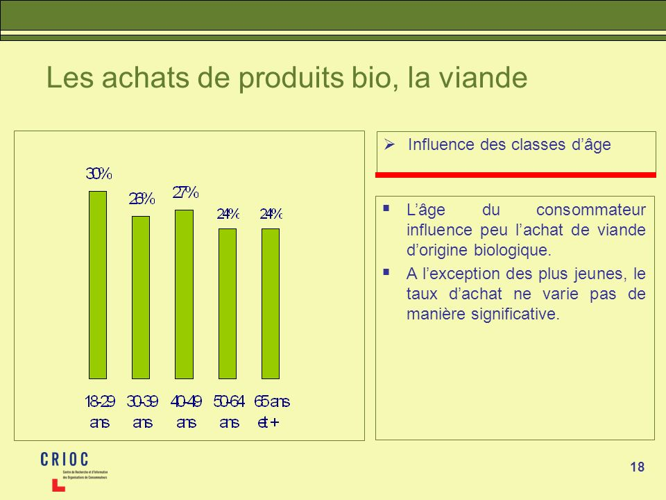 Les achats de produits bio, la viande