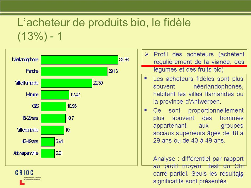 L'acheteur de produits bio, le fidèle (13%) - 1