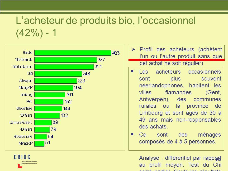 L'acheteur de produits bio, l'occasionnel (42%) - 1