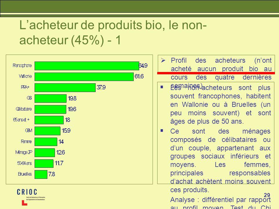 L'acheteur de produits bio, le non-acheteur (45%) - 1