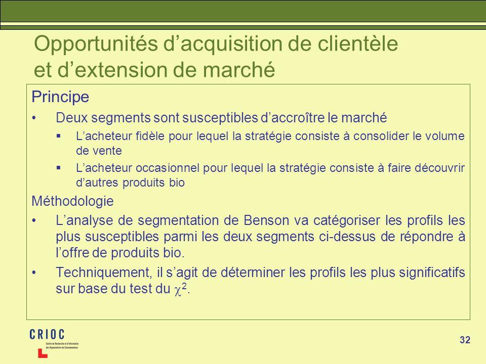 Opportunités d'acquisition de clientèle et d'extension de marché