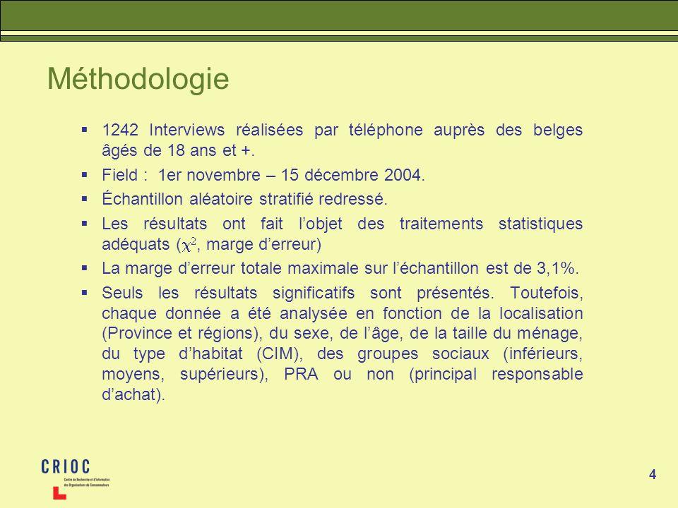 Méthodologie 1242 Interviews réalisées par téléphone auprès des belges âgés de 18 ans et +. Field : 1er novembre – 15 décembre 2004.
