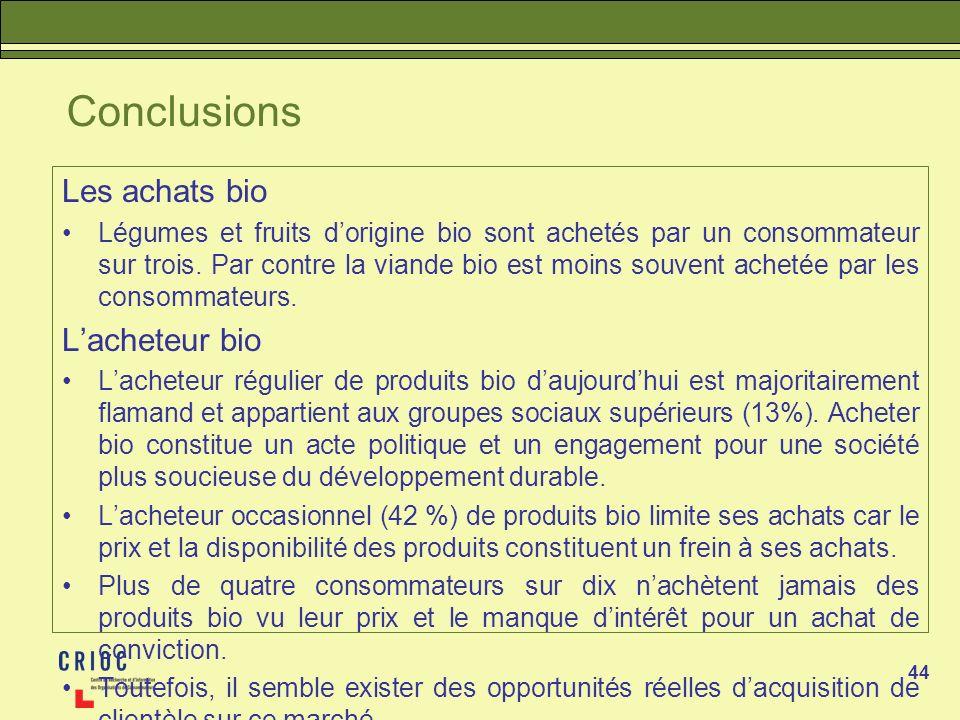 Conclusions Les achats bio L'acheteur bio