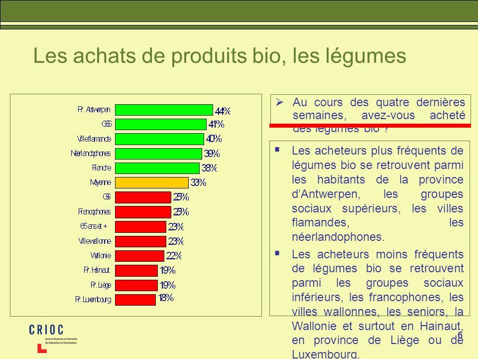 Les achats de produits bio, les légumes